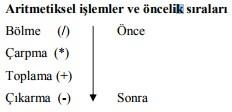 aritmetiksel işlem sıraları